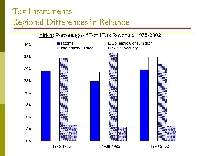 Tax Instruments: Regional Differences in Reliance Africa: Percentage of Total Tax Revenue, 1975 -2002