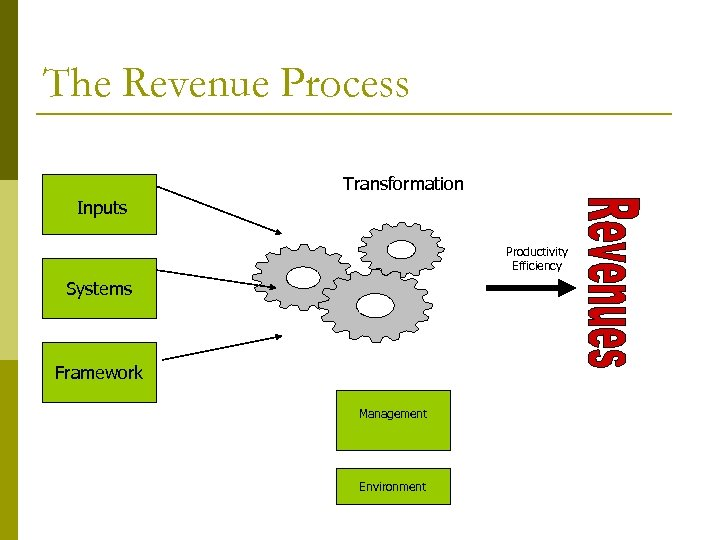 The Revenue Process Transformation Inputs Productivity Efficiency Systems Framework Management Environment