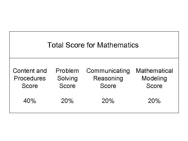 Total Score for Mathematics Content and Procedures Score Problem Solving Score 40% 20% Communicating