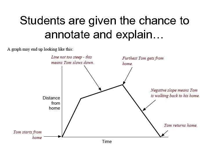 Students are given the chance to annotate and explain…