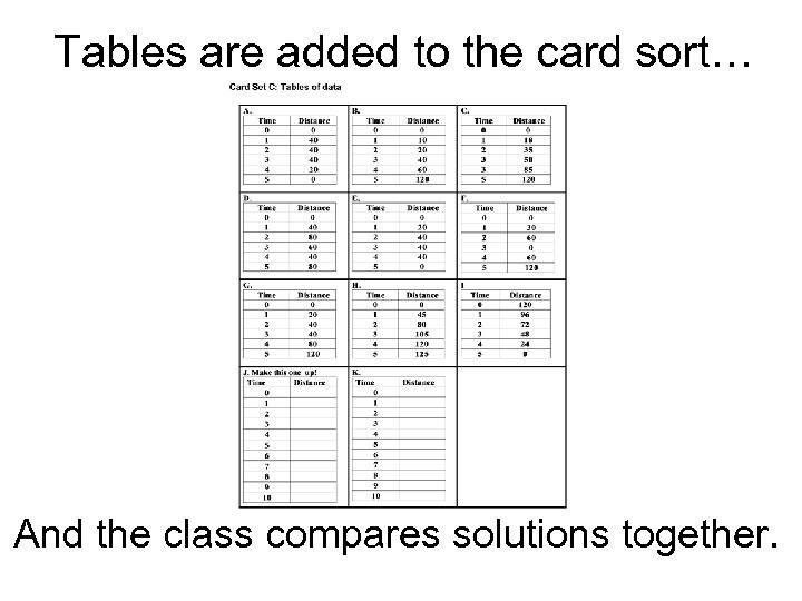 Tables are added to the card sort… And the class compares solutions together.