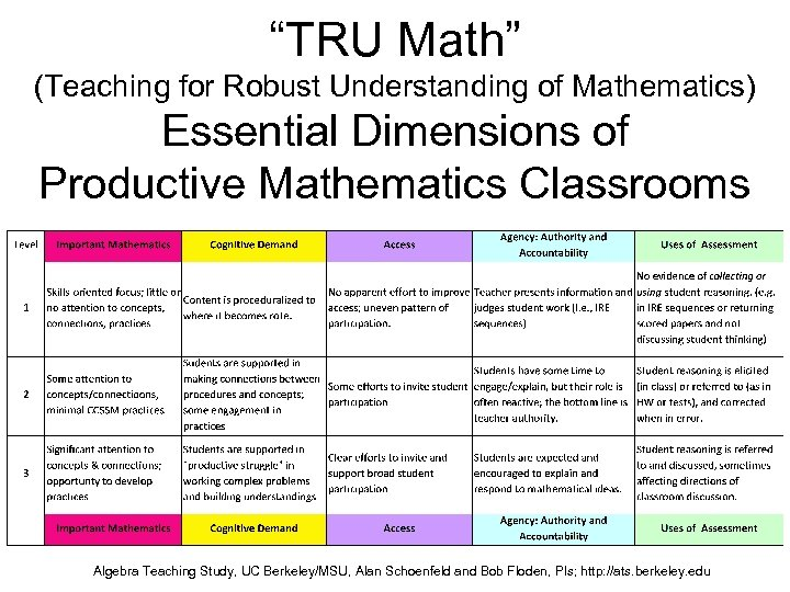 """""""TRU Math"""" (Teaching for Robust Understanding of Mathematics) Essential Dimensions of Productive Mathematics Classrooms"""
