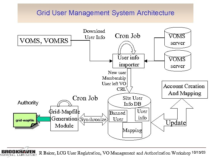 Grid User Management System Architecture Download User Info Regional Registration Authority? Push Local Registration