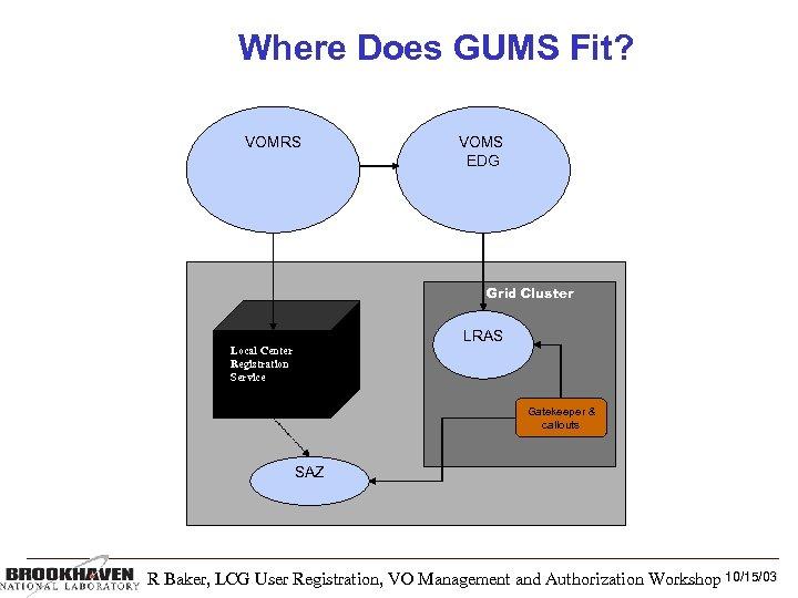 Where Does GUMS Fit? VOMRS VOMS EDG Grid Cluster LRAS Local Center Registration Service