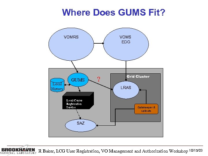 Where Does GUMS Fit? VOMRS Local History GUMS VOMS EDG ? Grid Cluster LRAS