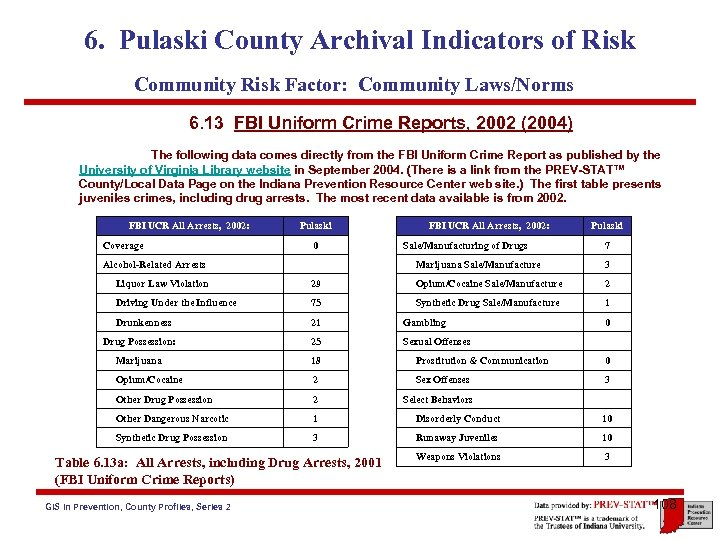 6. Pulaski County Archival Indicators of Risk Community Risk Factor: Community Laws/Norms 6. 13