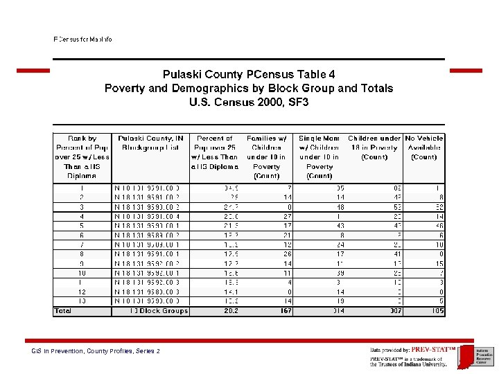 GIS in Prevention, County Profiles, Series 2