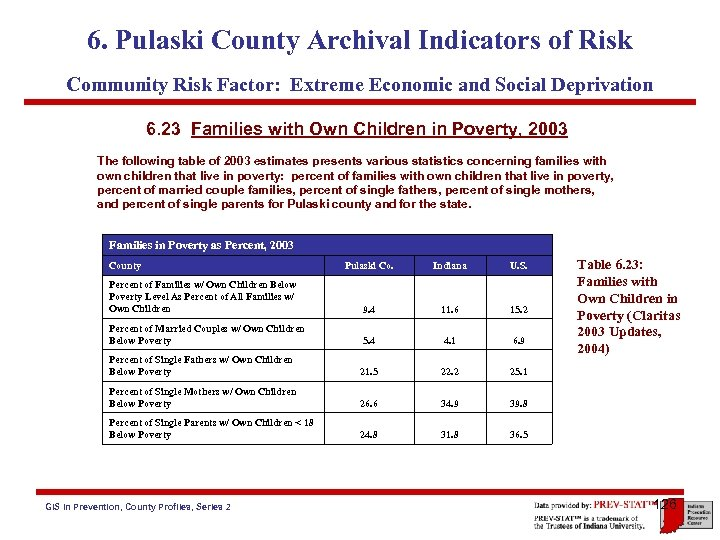 6. Pulaski County Archival Indicators of Risk Community Risk Factor: Extreme Economic and Social