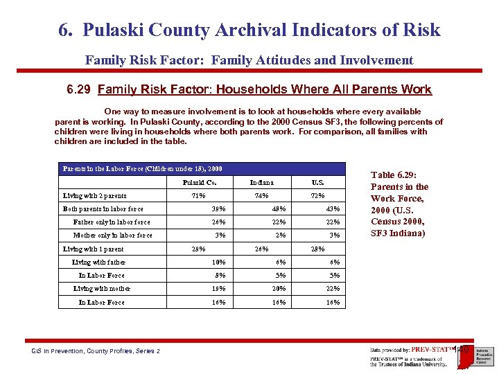 6. Pulaski County Archival Indicators of Risk Family Risk Factor: Family Attitudes and Involvement