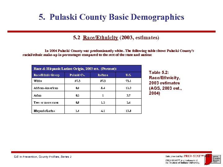5. Pulaski County Basic Demographics 5. 2 Race/Ethnicity (2003, estimates) In 2004 Pulaski County