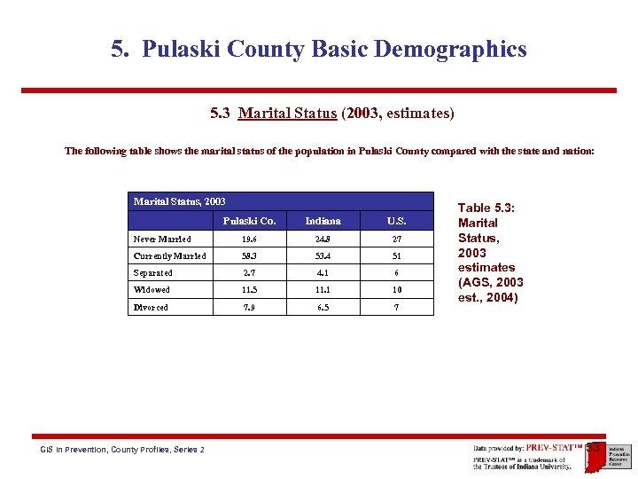 5. Pulaski County Basic Demographics 5. 3 Marital Status (2003, estimates) The following table