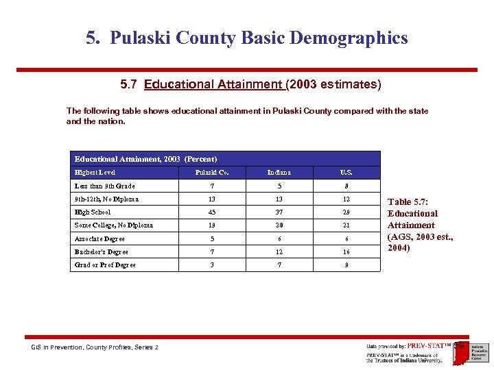 5. Pulaski County Basic Demographics 5. 7 Educational Attainment (2003 estimates) The following table