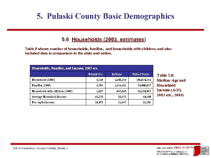 5. Pulaski County Basic Demographics 5. 8 Households (2003, estimates) Table 8 shows number