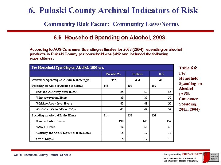 6. Pulaski County Archival Indicators of Risk Community Risk Factor: Community Laws/Norms 6. 6
