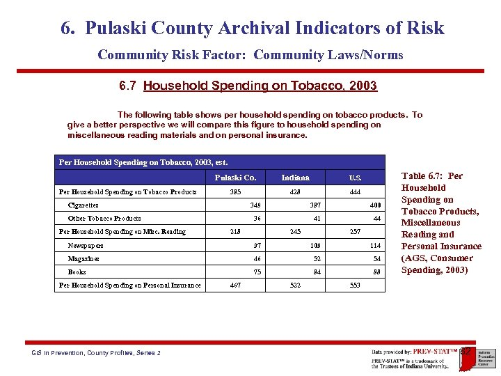 6. Pulaski County Archival Indicators of Risk Community Risk Factor: Community Laws/Norms 6. 7