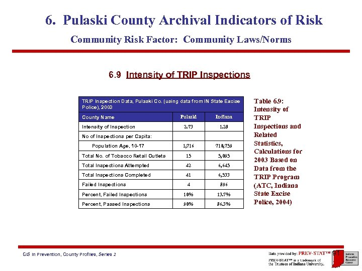 6. Pulaski County Archival Indicators of Risk Community Risk Factor: Community Laws/Norms 6. 9