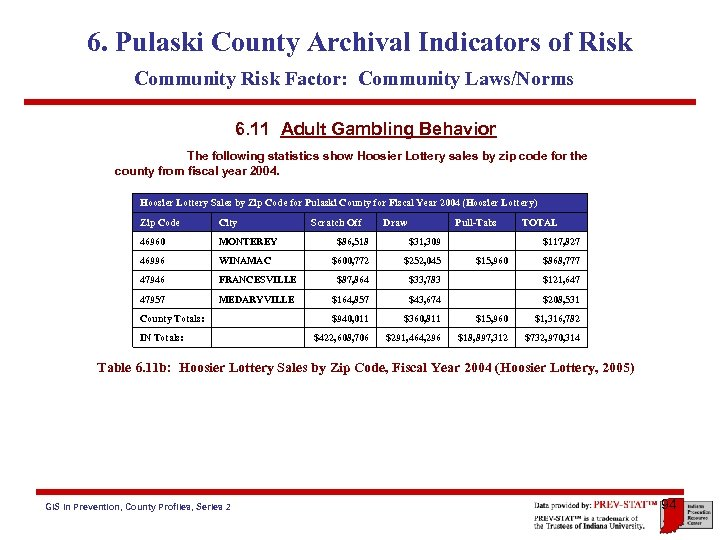6. Pulaski County Archival Indicators of Risk Community Risk Factor: Community Laws/Norms 6. 11