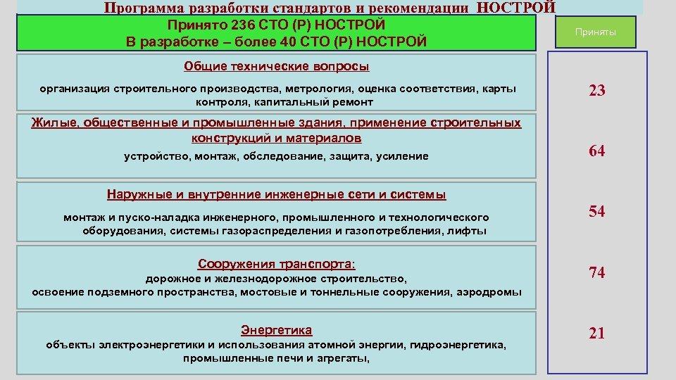 Программа разработки стандартов и рекомендации НОСТРОЙ Принято 236 СТО (Р) НОСТРОЙ В разработке –