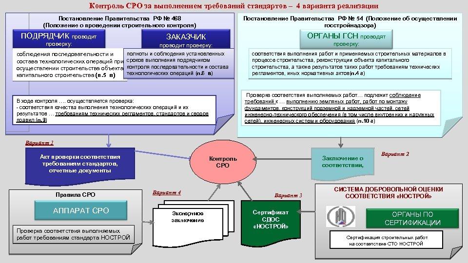 Контроль СРО за выполнением требований стандартов – 4 варианта реализации Постановление Правительства РФ №