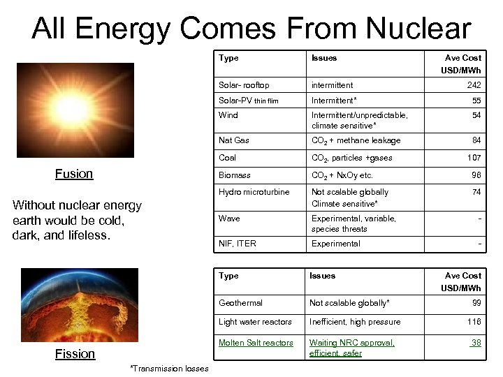 All Energy Comes From Nuclear Type Solar- rooftop 55 Intermittent/unpredictable, climate sensitive* 54 CO