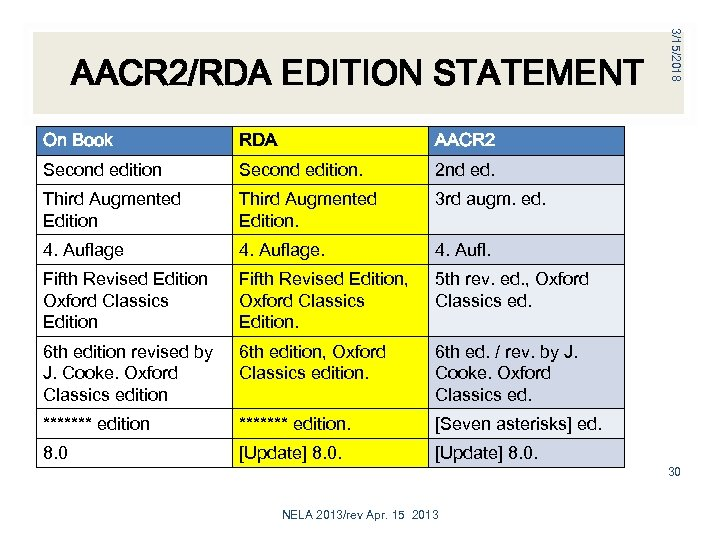 On Book RDA AACR 2 Second edition. 2 nd ed. Third Augmented Edition. 3