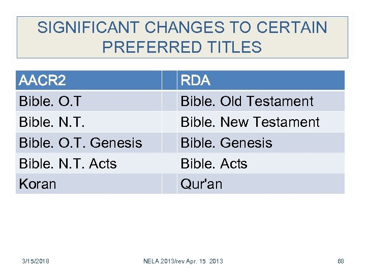 SIGNIFICANT CHANGES TO CERTAIN PREFERRED TITLES AACR 2 Bible. O. T Bible. N. T.