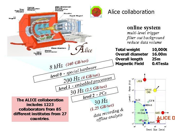 Alice collaboration online system multi-level trigger filter out background reduce data volume c) GB/se