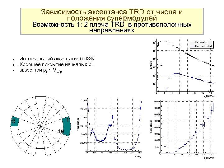 Зависимость аксептанса TRD от числа и положения супермодулей Возможность 1: 2 плеча TRD в
