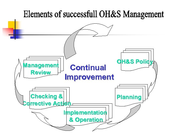 Management Review Continual Improvement Checking & Corrective Action Implementation & Operation OH&S Policy Planning