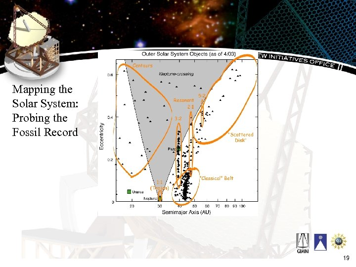 Mapping the Solar System: Probing the Fossil Record 19