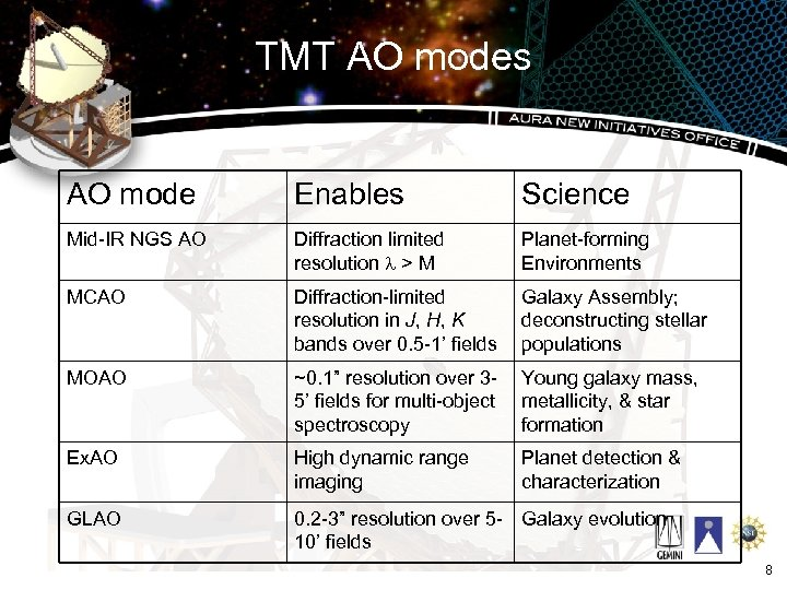 TMT AO modes AO mode Enables Science Mid-IR NGS AO Diffraction limited resolution >