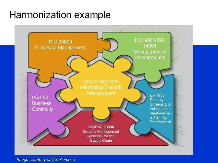 Harmonization example Image courtesy of BSI America