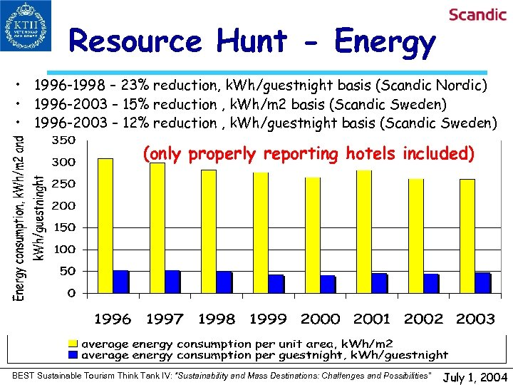 Resource Hunt - Energy • 1996 -1998 – 23% reduction, k. Wh/guestnight basis (Scandic