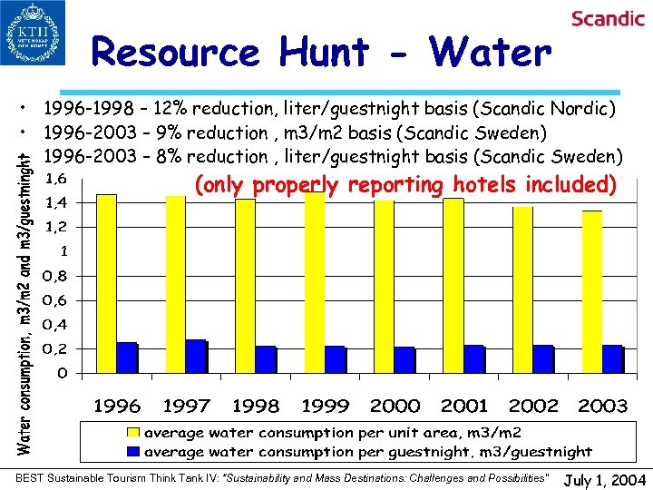 Resource Hunt - Water • 1996 -1998 – 12% reduction, liter/guestnight basis (Scandic Nordic)