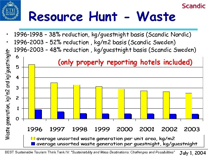 Resource Hunt - Waste • 1996 -1998 – 38% reduction, kg/guestnight basis (Scandic Nordic)