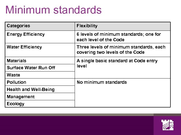 Minimum standards Categories Flexibility Energy Efficiency 6 levels of minimum standards; one for each