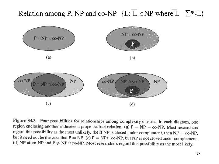Relation among P, NP and co-NP={L: L NP where L= *-L} P P 19