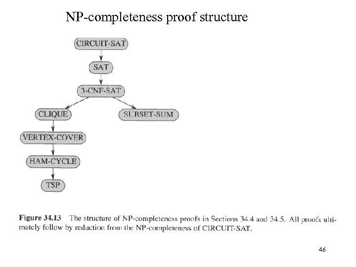 NP-completeness proof structure 46