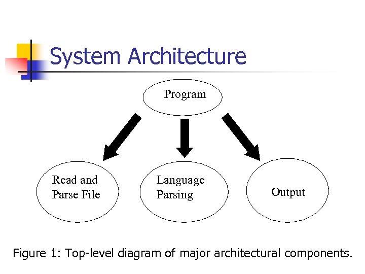 System Architecture Program Read and Parse File Language Parsing Output Figure 1: Top-level diagram