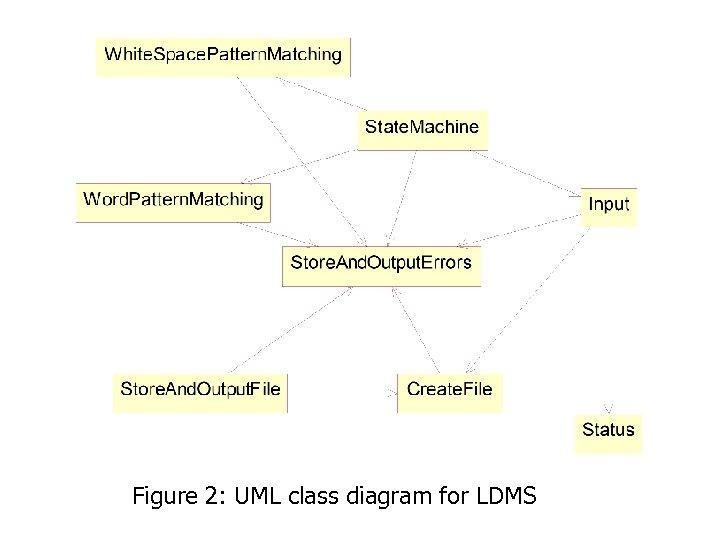 Figure 2: UML class diagram for LDMS