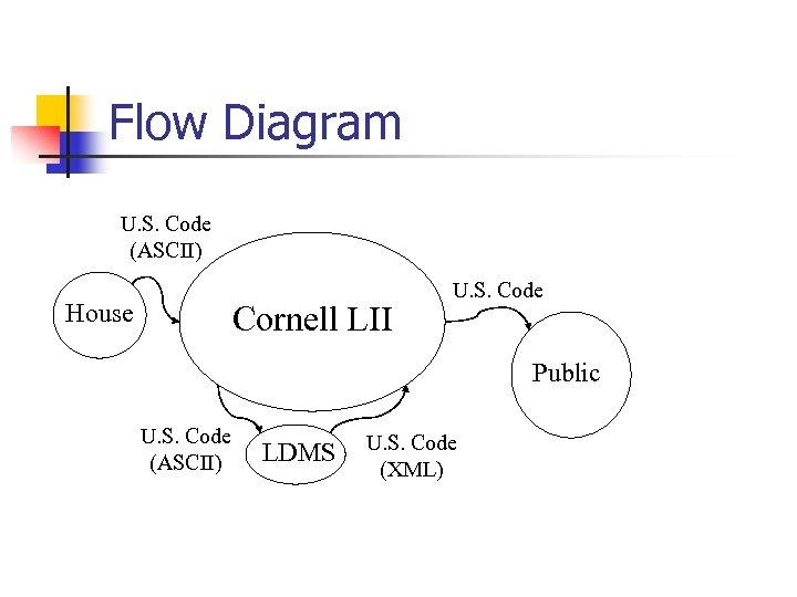 Flow Diagram U. S. Code (ASCII) House Cornell LII U. S. Code Public U.