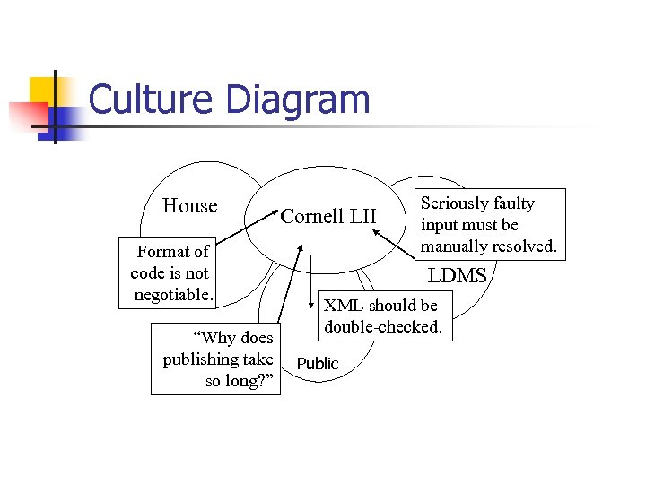 """Culture Diagram House Format of code is not negotiable. """"Why does publishing take so"""