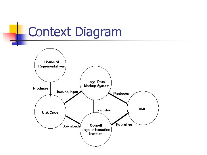 Context Diagram House of Representatives Produces Legal Data Markup System Uses as Input Produces