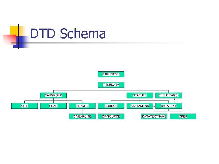 DTD Schema
