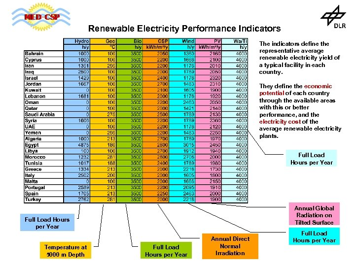 Renewable Electricity Performance Indicators The indicators define the representative average renewable electricity yield of