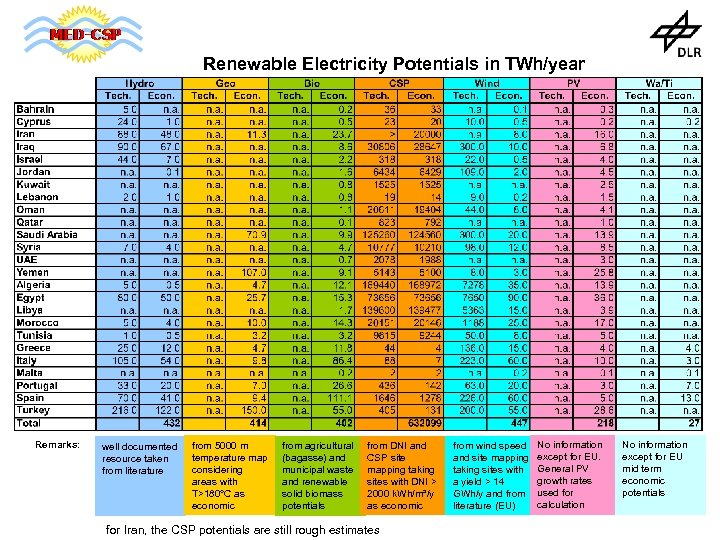 Renewable Electricity Potentials in TWh/year Remarks: well documented resource taken from literature from 5000