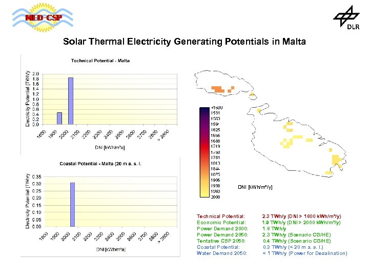 Solar Thermal Electricity Generating Potentials in Malta DNI [k. Wh/m²/y] Technical Potential: Economic Potential: