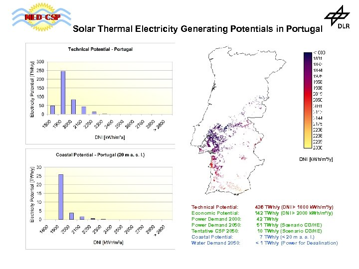 Solar Thermal Electricity Generating Potentials in Portugal DNI [k. Wh/m²/y] Technical Potential: Economic Potential: