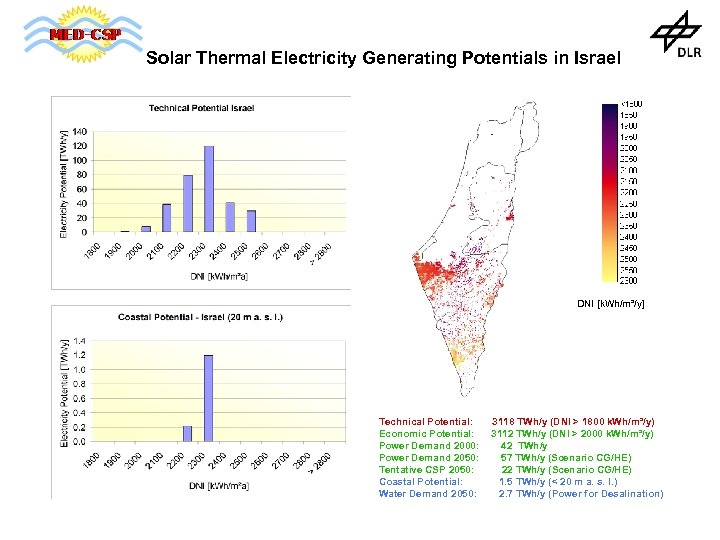 Solar Thermal Electricity Generating Potentials in Israel DNI [k. Wh/m²/y] Technical Potential: Economic Potential: