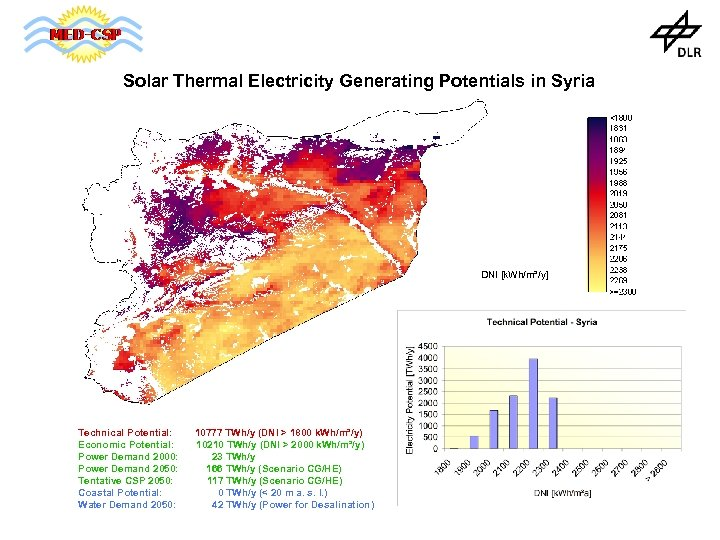 Solar Thermal Electricity Generating Potentials in Syria DNI [k. Wh/m²/y] Technical Potential: Economic Potential: